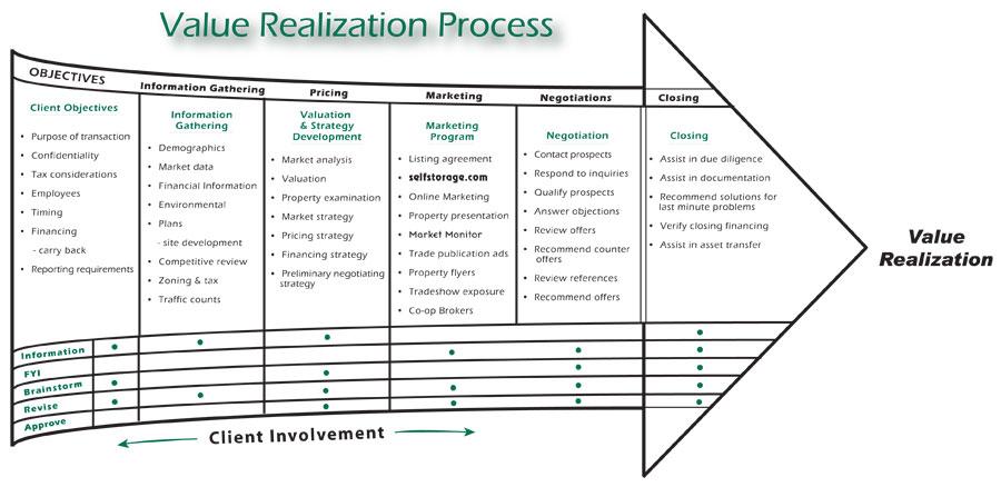 Argus Value Realization Process